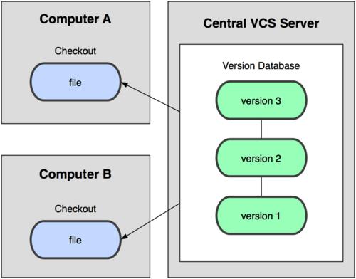 Draft Svn X Git Pratical Aspects Svn Vs Git 001 Documentation